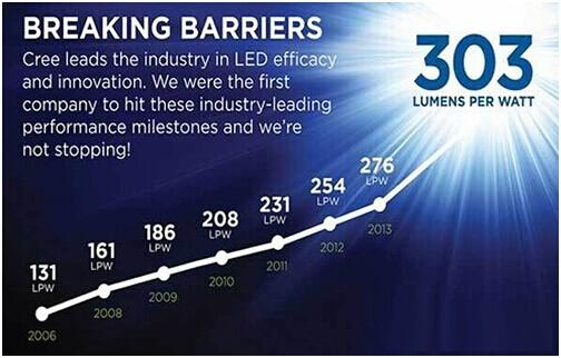 Atteindre Pour Group Efficacité LumineuseEneltec La Haute Led Lampes 35qS4LcRjA